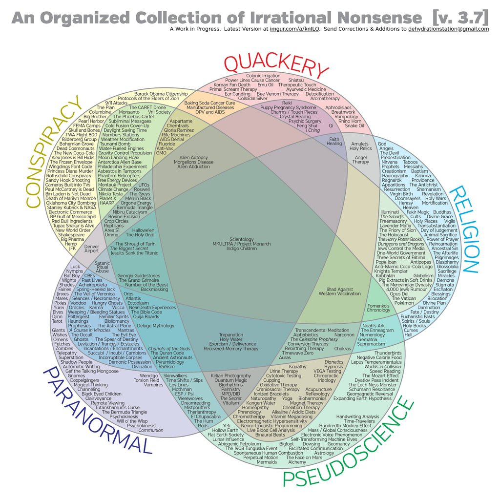 Venndiagram of Irrational Nonsense