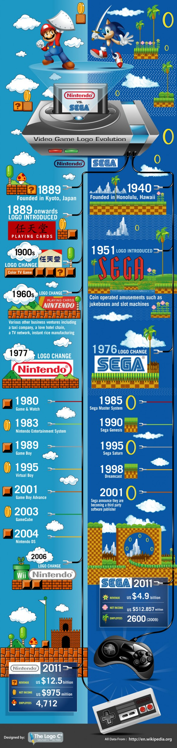Nintendo vs Sega: Video Game Logo Evolution